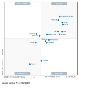 Microsoft named a Leader in Gartner's 2020 Magic Quadrant for Cloud DBMS Platforms