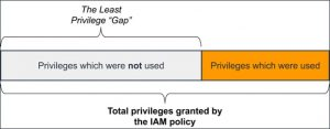 Approaching Least Privilege – IAM Policies with Usage-Based Analytics