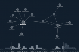 Time-based graph visualization