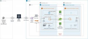 SAP Content Server High Availability using Amazon EFS and SUSE