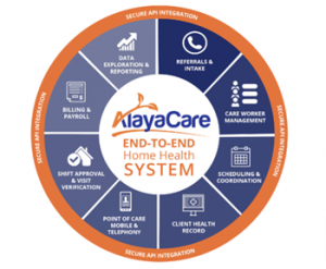 AlayaCare reimagines in-home and virtual care with AWS