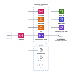 Introducing message archiving and analytics for Amazon SNS