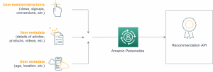 Automating Recommendation Engine Training with Amazon Personalize and AWS Glue
