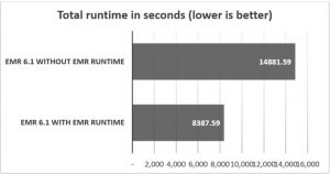 Run Apache Spark 3.0 workloads 1.7 times faster with Amazon EMR runtime for Apache Spark