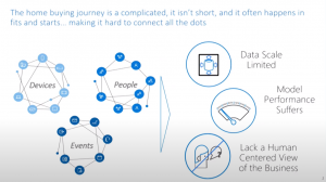 Driving Innovation and Powering Advanced Analytics with Neo4j