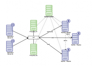 How to Setup Automatic Failover for the Moodle MySQL Database