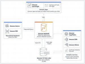 Amazon Redshift 2020 year in review