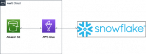 Performing data transformations using Snowflake and AWS Glue