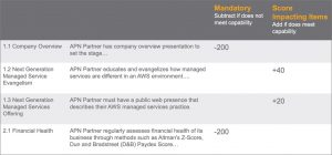 How to Ace the AWS MSP Partner Program Validation Audit with CloudHealth by VMware