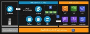 Resiliency Design Considerations and Best Practices for VMware Cloud on AWS