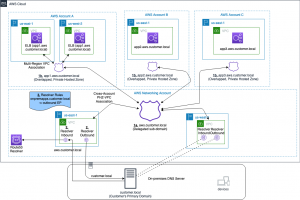 Using Route 53 Private Hosted Zones for Cross-account Multi-region Architectures