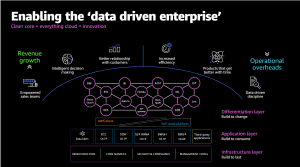 What we learned from SAP customers at AWS re:Invent 2020