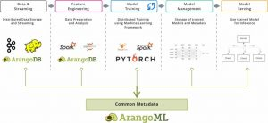 ArangoML Series: Multi-Model Collaboration