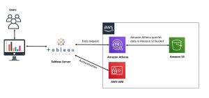 Building AWS Data Lake visualizations with Amazon Athena and Tableau