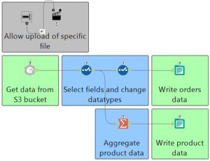 Trigger an Alteryx workflow/app to run upon loading data to S3