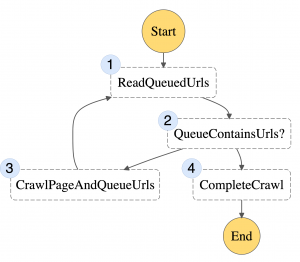 Scaling up a Serverless Web Crawler and Search Engine