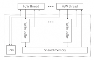 C++ Memory Model: Migrating from X86 to ARM