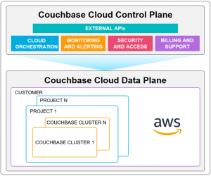 Simplified Cloud Database Management Using Couchbase Cloud and AWS