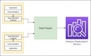 Getting started with Trace Analytics in Amazon Elasticsearch Service
