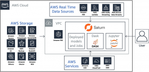 Computer Vision at Scale with Dask and PyTorch on Amazon EC2 Spot Instances
