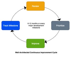 Mergers and Acquisitions readiness with the Well-Architected Framework