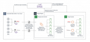 Field Notes: Protecting Domain-Joined Workloads with CloudEndure Disaster Recovery