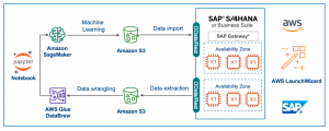 Implementing a continual learning machine learning pipeline with Amazon SageMaker, AWS Glue DataBrew and SAP S/4HANA