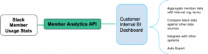 Create a custom data connector to Slack's Member Analytics API in Amazon QuickSight with Amazon Athena Federated Query