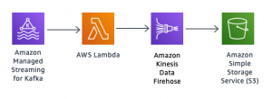 Amazon MSK backup for Archival, Replay, or Analytics