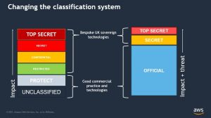 How updating Cold War era data classification unblocked government digital transformation