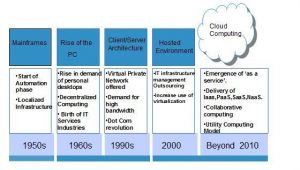 What is Cloud Technology and Five Benefits of the Cloud