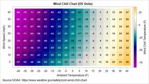 The wind chill chart