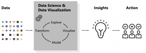Reflecting on a decade of data science and the future of visualization tools