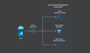 Automating quota management with Azure Quota REST API
