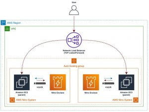 Encryption-in-transit for public sector workloads with AWS Nitro Enclaves and AWS Certificate Manager
