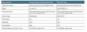 Better performance for less: AWS continues to beat Azure on SQL Server price/performance