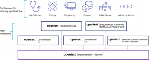 How OpenText Documentum on AWS Maximizes the Value of Enterprise Information