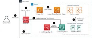 Field Notes: Accelerate Research with Managed Jupyter on Amazon SageMaker