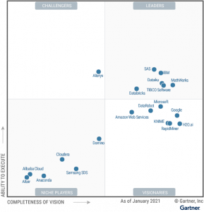 IBM is named a Leader in the Gartner 2021 Magic Quadrant for Data Science and Machine Learning Platforms