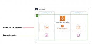 Supporting AWS Graviton2 and x86 instance types in the same Auto Scaling group