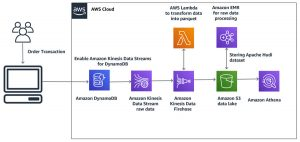 Build a data lake using Amazon Kinesis Data Streams for Amazon DynamoDB and Apache Hudi
