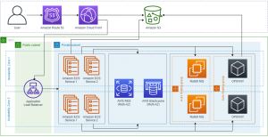How DataArt Helped Inchcape Shipping Services to Revolutionize Document Processing on AWS