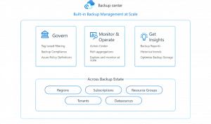 Built-in backup management at scale with Backup center