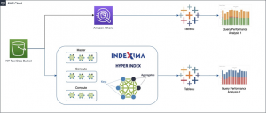 How Indexima Uses Hyper Indexes and Machine Learning to Enable Instant Analytics on Amazon S3