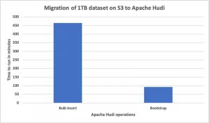 New features from Apache Hudi available in Amazon EMR
