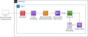 Build a serverless tracking pixel solution in AWS