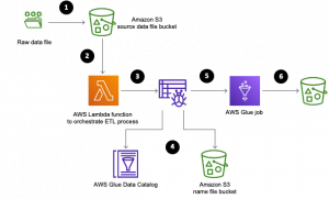 Automate dynamic mapping and renaming of column names in data files using AWS Glue: Part 2