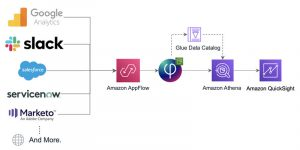 Easily ingest and analyze Google Analytics data with Upsolver and Amazon AppFlow