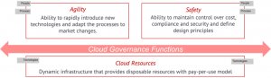 Governance in the AWS Cloud: The Right Balance Between Agility and Safety