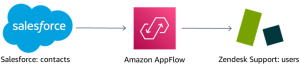 Integrating Zendesk with AWS and Other SaaS Services Using Amazon AppFlow